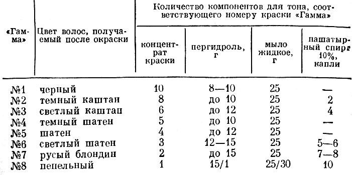 Табл. 4.