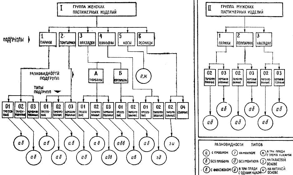 Рис. 51. Классификация пастижерных изделий