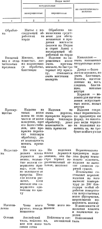 Табл. 5. Характеристика натуральных и искусственных волос, применяемых в настижерных работах