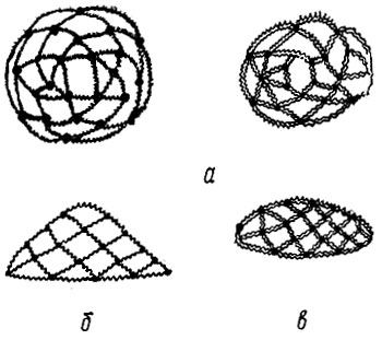 Рис 73. Формы шиньонов: а - круглая; б - треугольная; в - прямоугольная