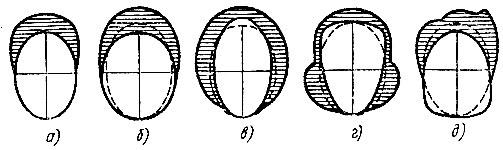 Рис. 84. Моделирование прически для различных типов лица: а - овального, б - круглого, в - прямоугольного, г - треугольного, д - квардатного