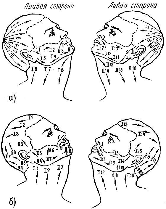 Схема бритья волос головы,