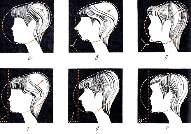 Рис. 77. Изменение направленности прически в зависимости от профиля лица